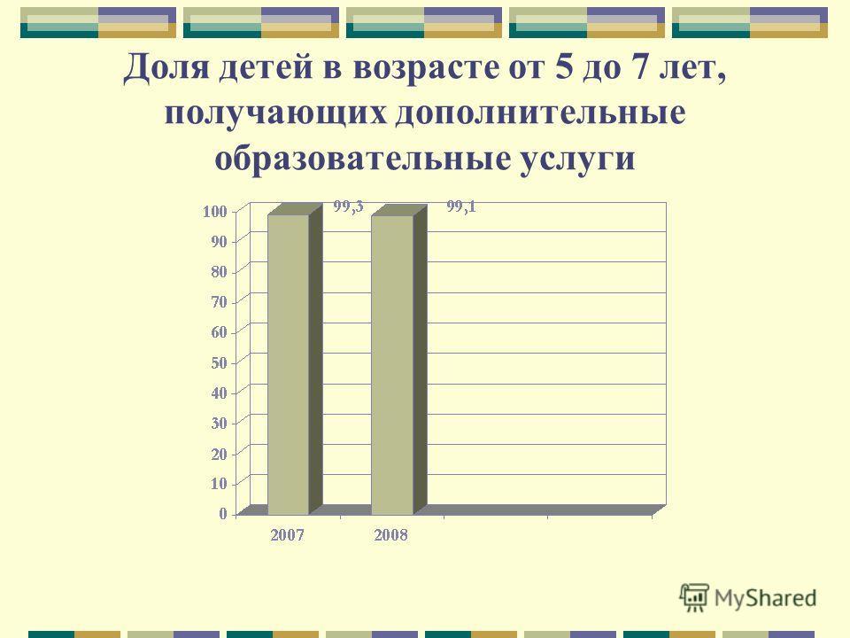 Доля детей в возрасте от 5 до 7 лет, получающих дополнительные образовательные услуги