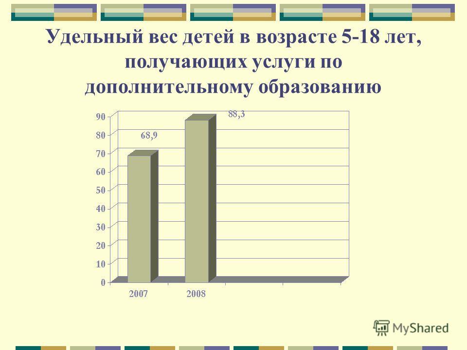 Удельный вес детей в возрасте 5-18 лет, получающих услуги по дополнительному образованию