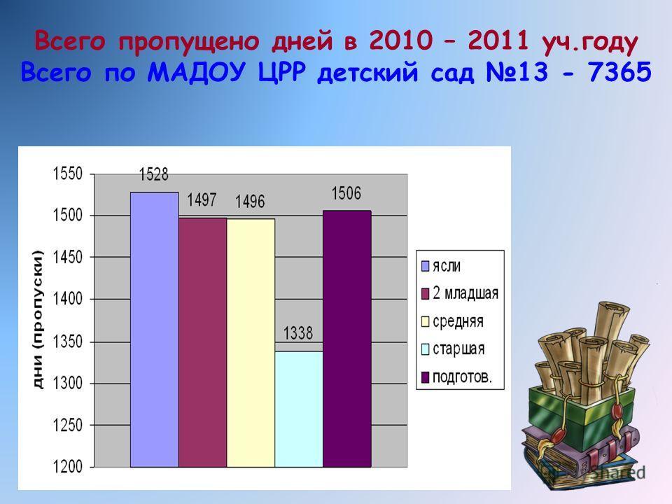 Всего пропущено дней в 2010 – 2011 уч.году Всего по МАДОУ ЦРР детский сад 13 - 7365