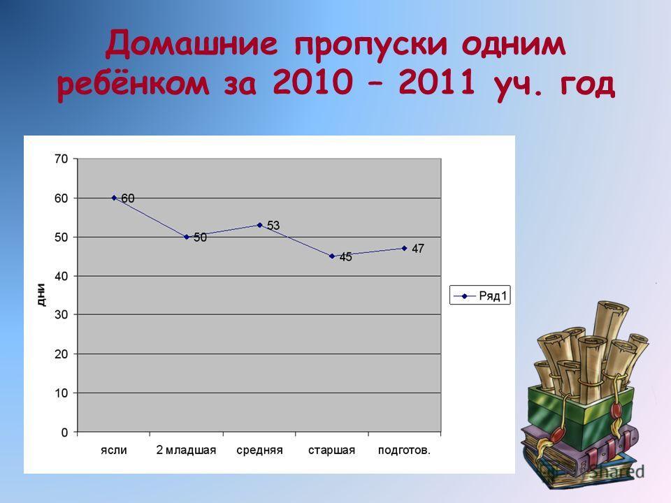 Домашние пропуски одним ребёнком за 2010 – 2011 уч. год