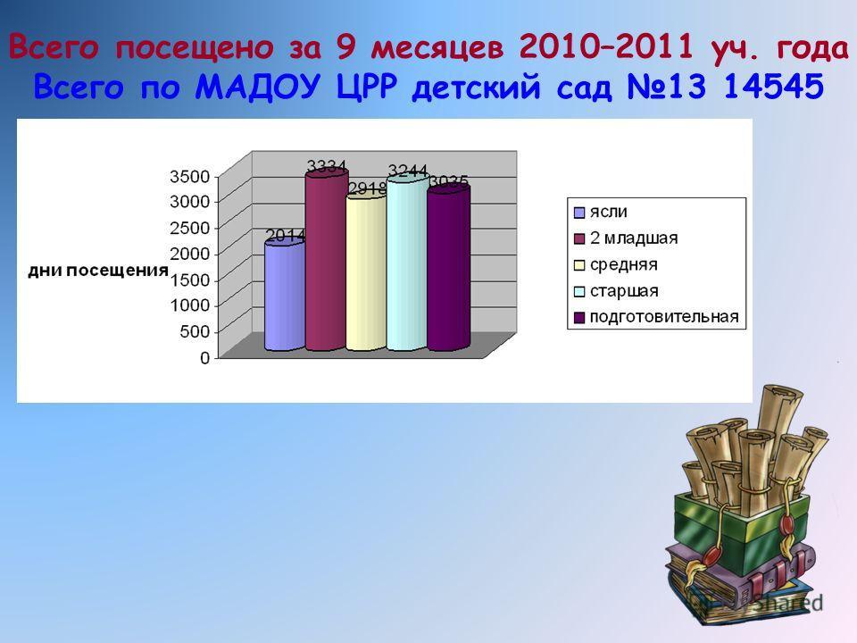 Всего посещено за 9 месяцев 2010–2011 уч. года Всего по МАДОУ ЦРР детский сад 13 14545