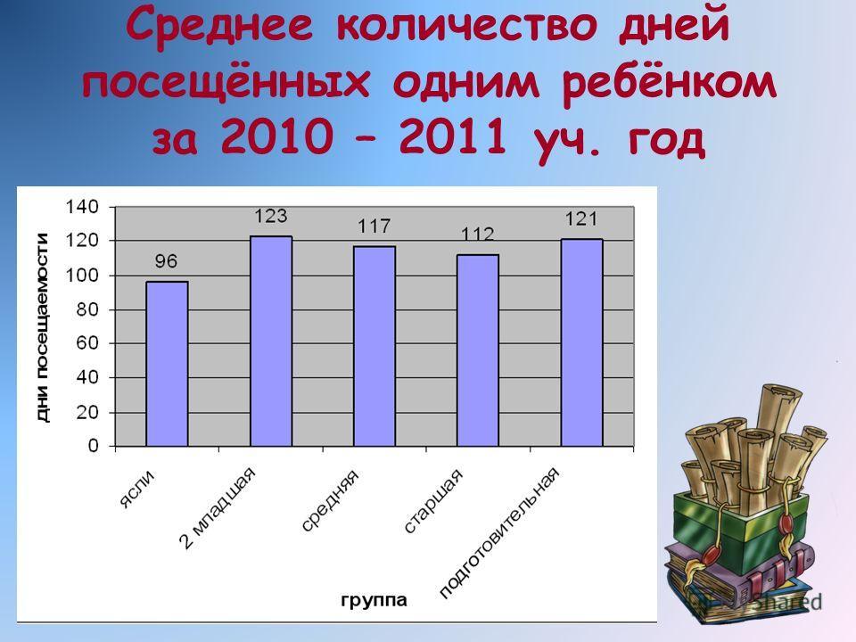 Среднее количество дней посещённых одним ребёнком за 2010 – 2011 уч. год