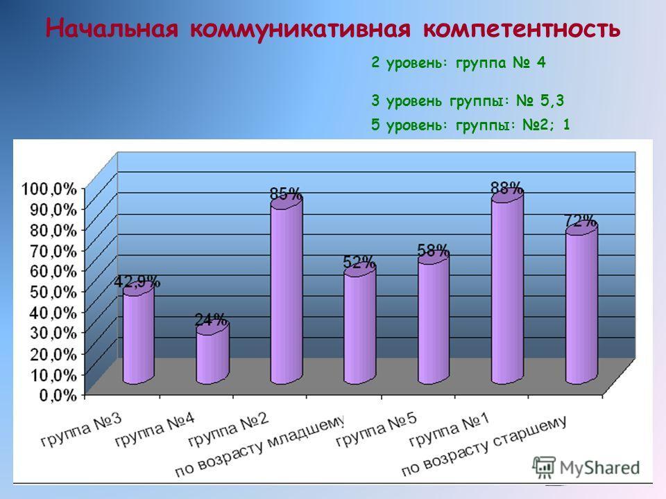 Начальная коммуникативная компетентность 2 уровень: группа 4 3 уровень группы: 5,3 5 уровень: группы: 2; 1