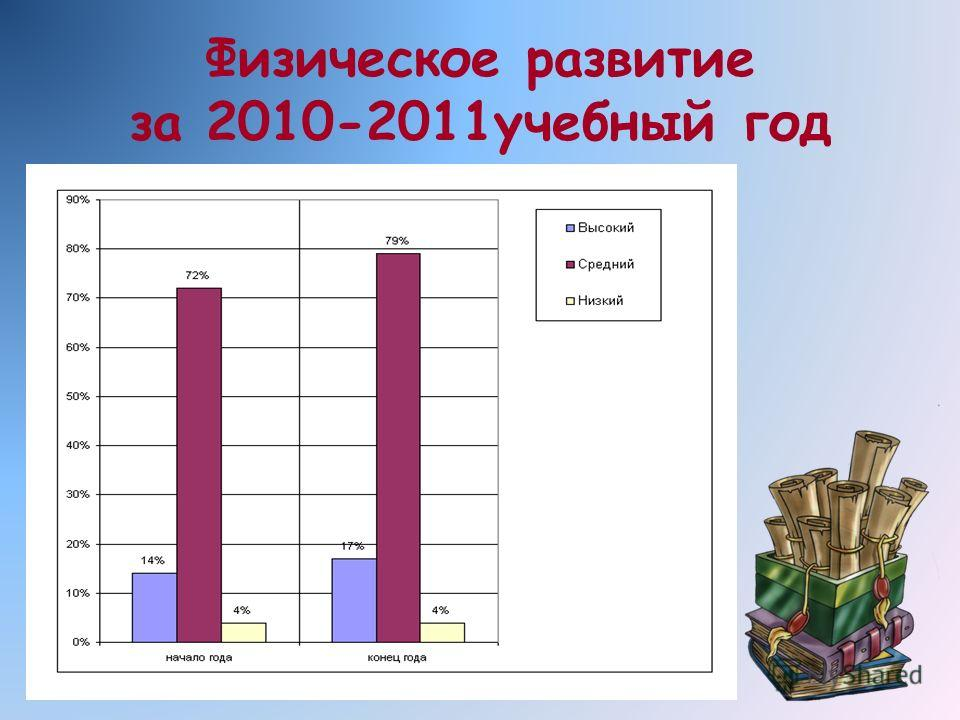 Физическое развитие за 2010-2011учебный год