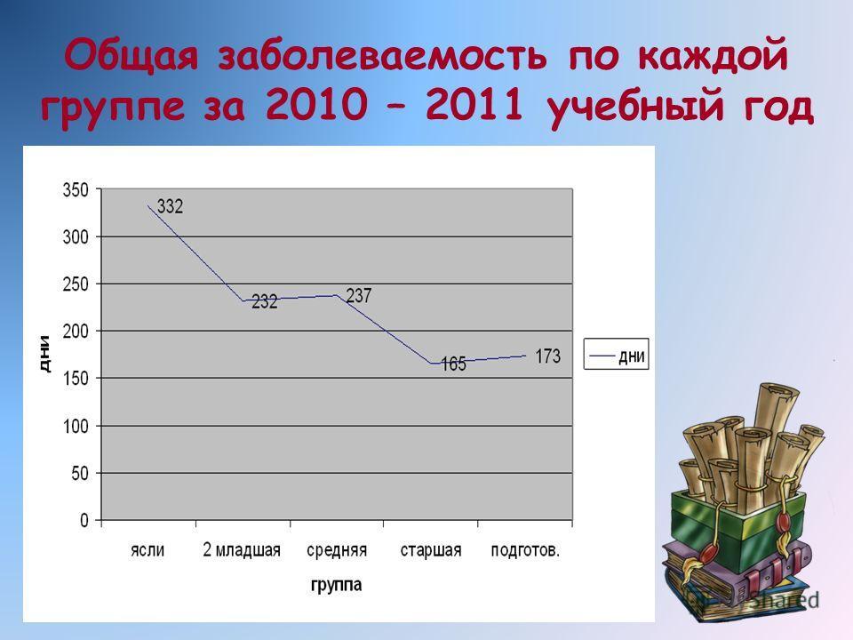 Общая заболеваемость по каждой группе за 2010 – 2011 учебный год