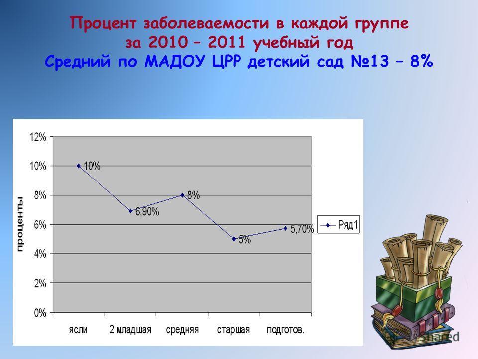 Процент заболеваемости в каждой группе за 2010 – 2011 учебный год Средний по МАДОУ ЦРР детский сад 13 – 8%