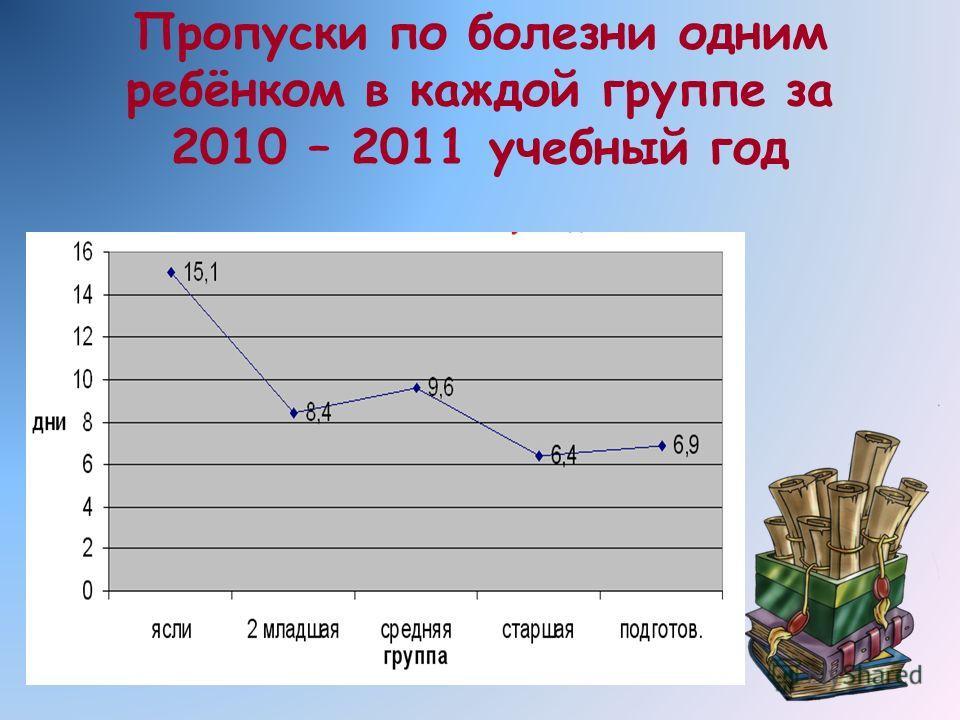 Пропуски по болезни одним ребёнком в каждой группе за 2010 – 2011 учебный год