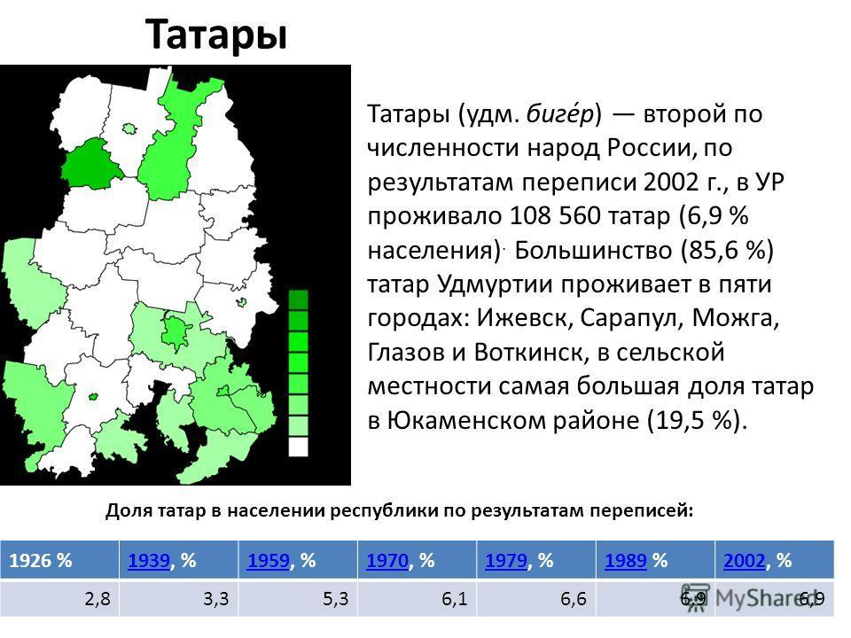 Татары 1926 %19391939, %19591959, %19701970, %19791979, %19891989 %20022002, % 2,83,35,36,16,66,9 Татары (удм. биге́р) второй по численности народ России, по результатам переписи 2002 г., в УР проживало 108 560 татар (6,9 % населения). Большинство (8