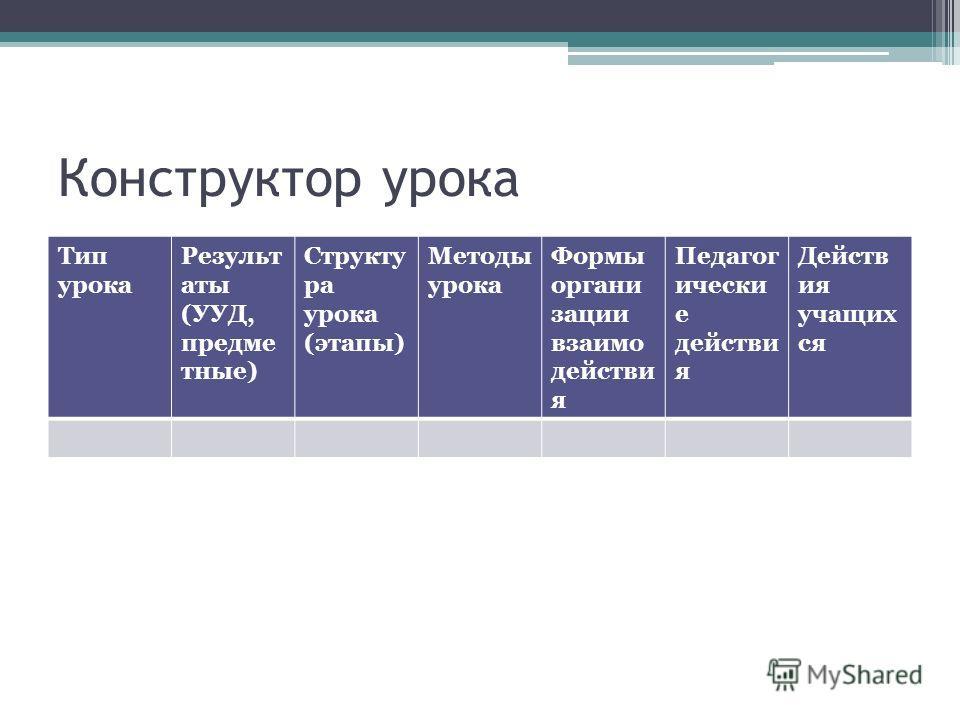 Конструктор урока Тип урока Результ аты (УУД, предме тные) Структу ра урока (этапы) Методы урока Формы органи зации взаимо действи я Педагог ически е действи я Действ ия учащих ся