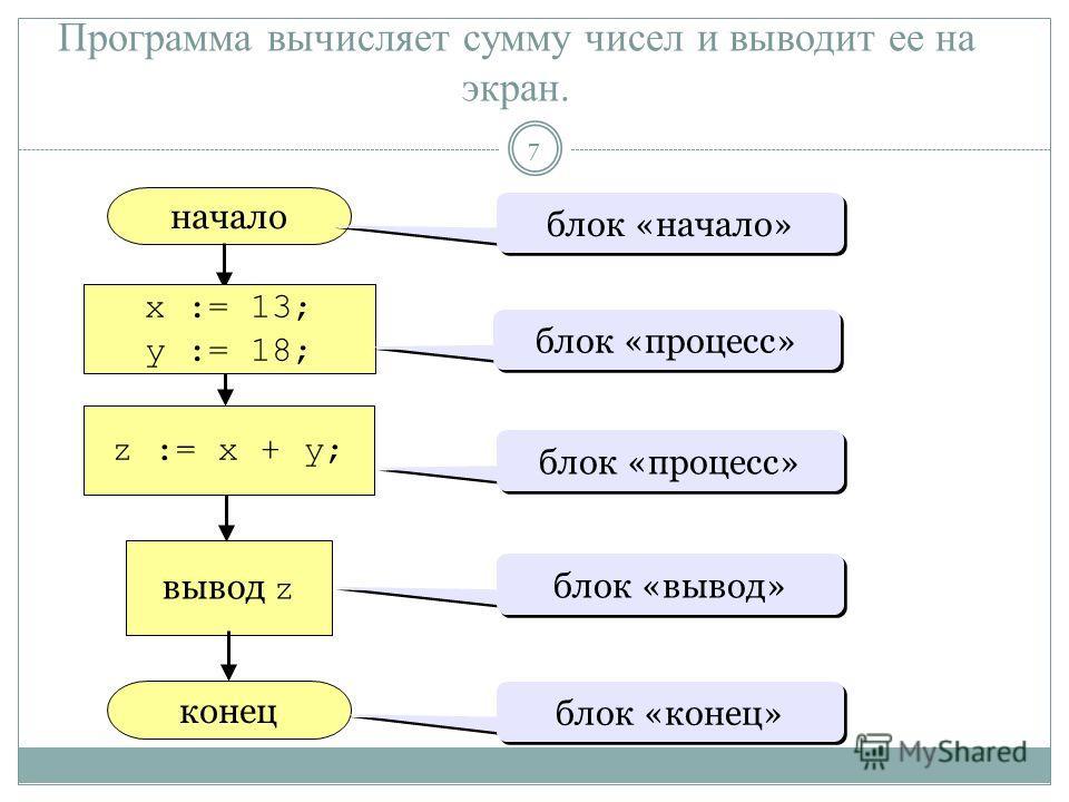Программа вычисляет сумму чисел и выводит ее на экран. начало конец z := x + y; вывод z блок «начало» блок «процесс» блок «вывод» блок «конец» x := 13; y := 18; блок «процесс» 7