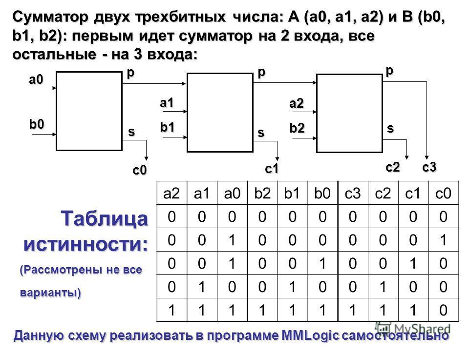 Сумматор двух трехбитных числа: А (а0, а1, а2) и В (b0, b1, b2): первым идет сумматор на 2 входа, все остальные - на 3 входа: a0a0a0a0 b0b0b0b0 s p a1 b1 s p a2 b2sp c0c0c0c0 c1 c2c3 a2a1a0b2b1b0c3c2c1c0 0000000000 0010000001 0010010010 0100100100 11