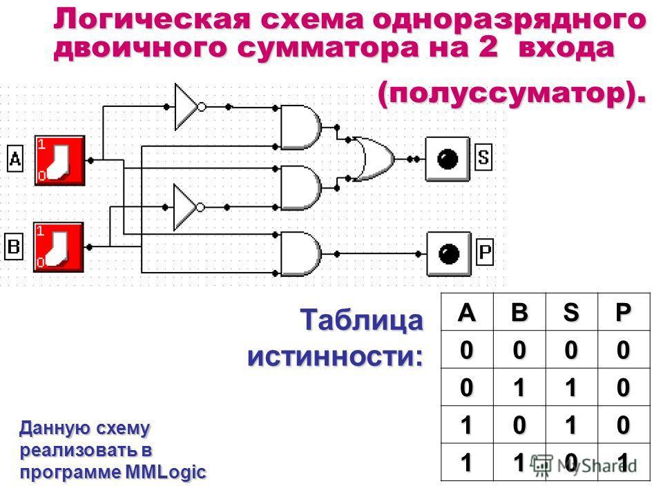 ABSP0000 0110 1010 1101 Таблица истинности: Данную схему реализовать в программе MMLogic Логическая схема одноразрядного двоичного сумматора на 2 входа (полуссуматор).