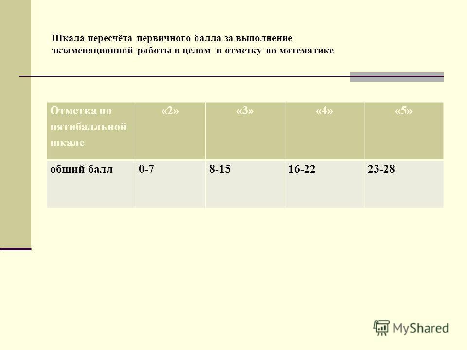 Шкала пересчёта первичного балла за выполнение экзаменационной работы в целом в отметку по математике Отметка по пятибалльной шкале «2»«3»«4»«5» общий балл0-78-1516-2223-28
