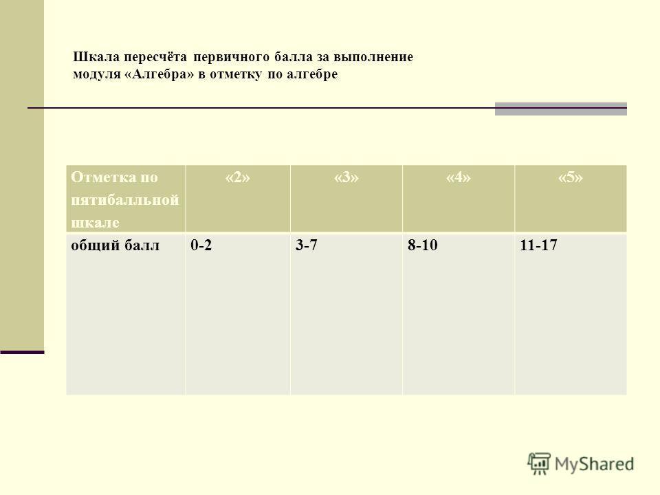 Шкала пересчёта первичного балла за выполнение модуля «Алгебра» в отметку по алгебре Отметка по пятибалльной шкале «2»«3»«4»«5» общий балл0-23-78-1011-17