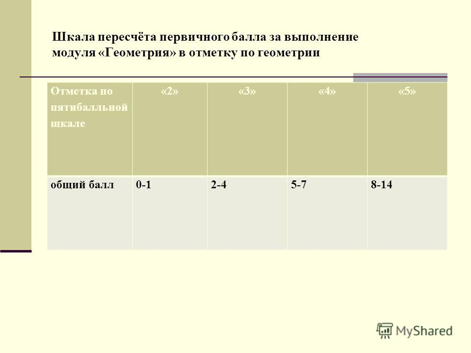 Шкала пересчёта первичного балла за выполнение модуля «Геометрия» в отметку по геометрии Отметка по пятибалльной шкале «2»«3»«4»«5» общий балл0-12-45-78-14