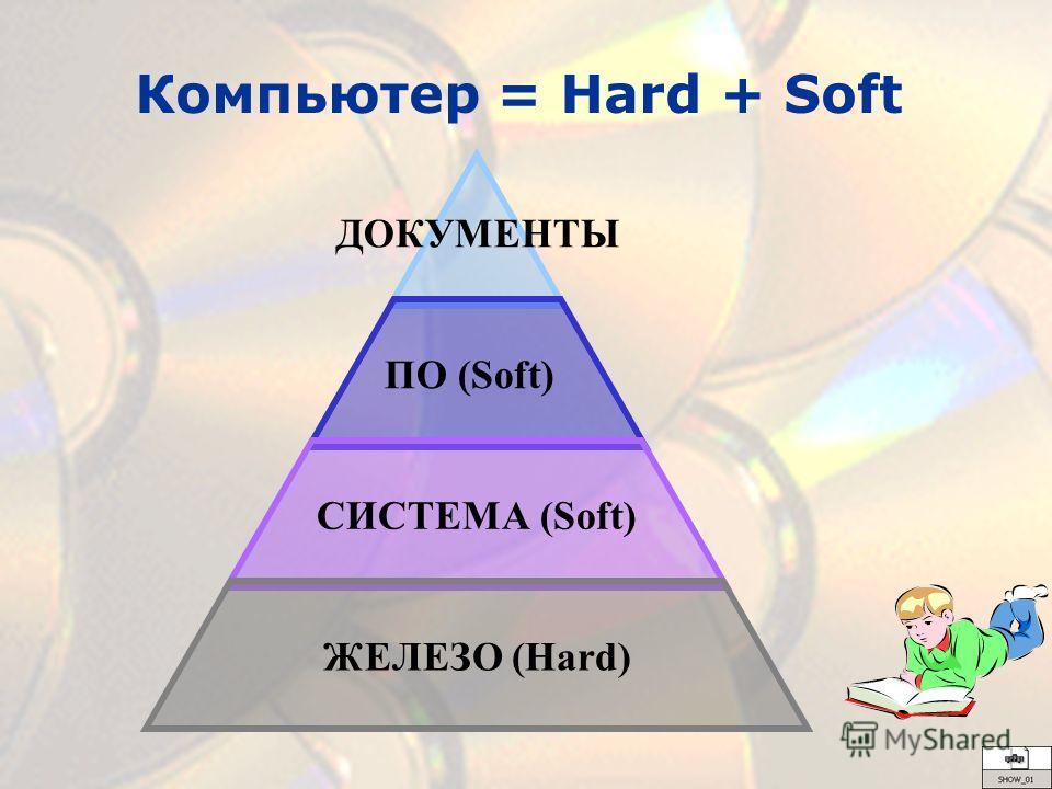 ДОКУМЕНТЫ ПО (Soft) СИСТЕМА (Soft) ЖЕЛЕЗО (Hard) Компьютер = Hard + Soft