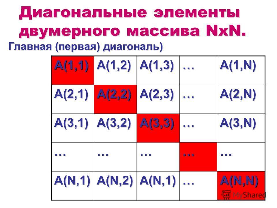 Диагональные элементы двумерного массива NxN. A(1,1)A(1,2)A(1,3)…A(1,N) A(2,1)A(2,2)A(2,3)…A(2,N) A(3,1)A(3,2)A(3,3)…A(3,N) …………… A(N,1)A(N,2)A(N,1)…A(N,N) Главная (первая) диагональ)
