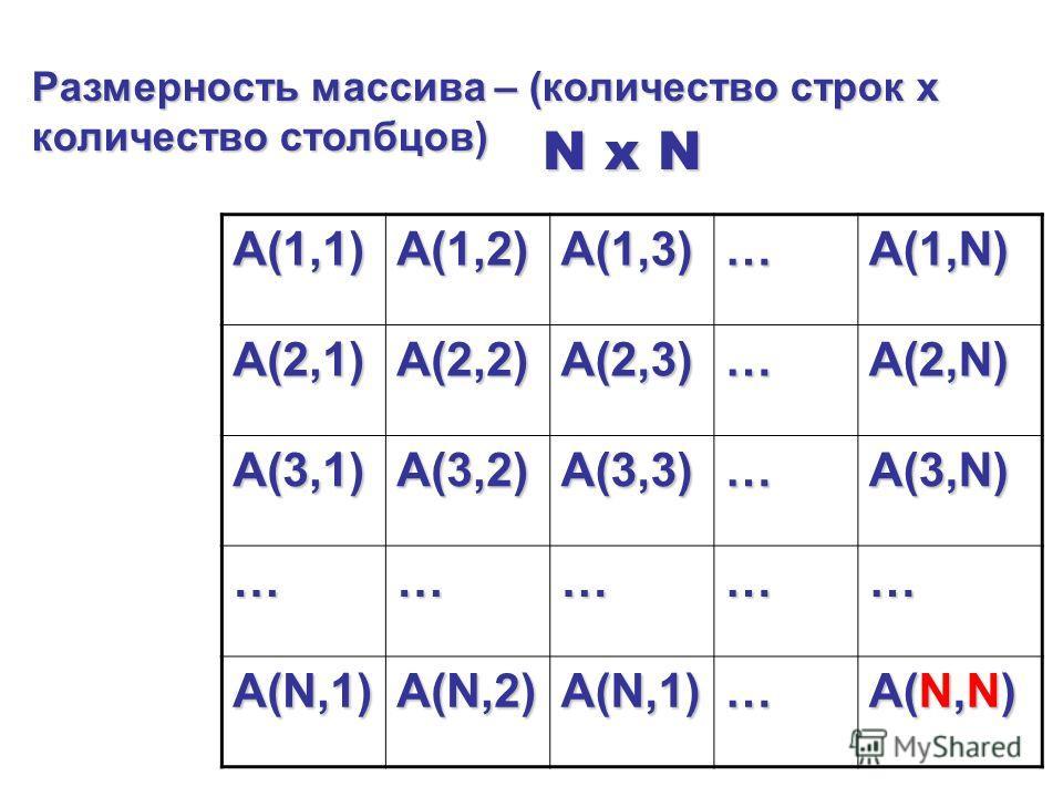 A(1,1)A(1,2)A(1,3)…A(1,N) A(2,1)A(2,2)A(2,3)…A(2,N) A(3,1)A(3,2)A(3,3)…A(3,N) …………… A(N,1)A(N,2)A(N,1)… A(N,N) Размерность массива – (количество строк х количество столбцов) N x N