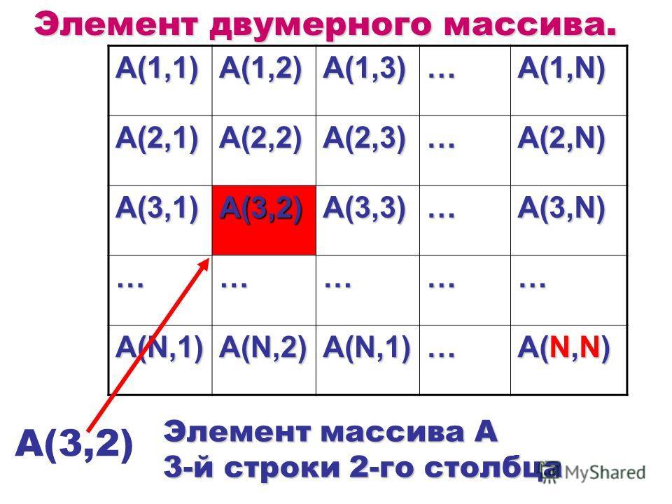 Элемент двумерного массива. A(1,1)A(1,2)A(1,3)…A(1,N) A(2,1)A(2,2)A(2,3)…A(2,N) A(3,1)A(3,2)A(3,3)…A(3,N) …………… A(N,1)A(N,2)A(N,1)… A(N,N) A(3,2) Элемент массива A 3-й строки 2-го столбца
