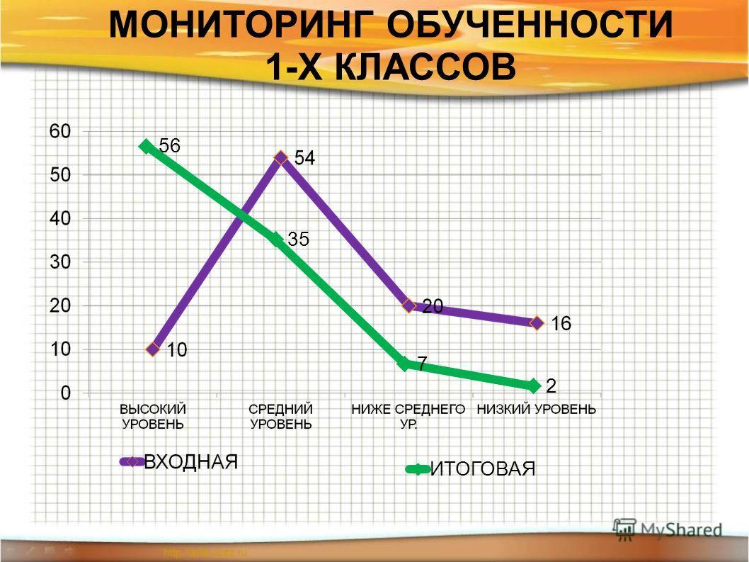 МОНИТОРИНГ ОБУЧЕННОСТИ 1-Х КЛАССОВ