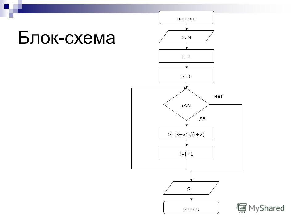 Блок-схема начало X, N i=1 S=0 iN S=S+x ^ i/(i+2) i=i+1 S конец да нет