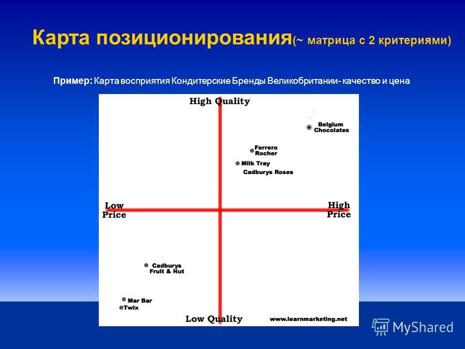 Стратегии позиционирования Позиционирование это определенное место, которое продукт занимает в сознании потребителей (= категории или подкатегории). Стратегия позиционирования относится к стратегии, которая помогает продукту занять определенное место