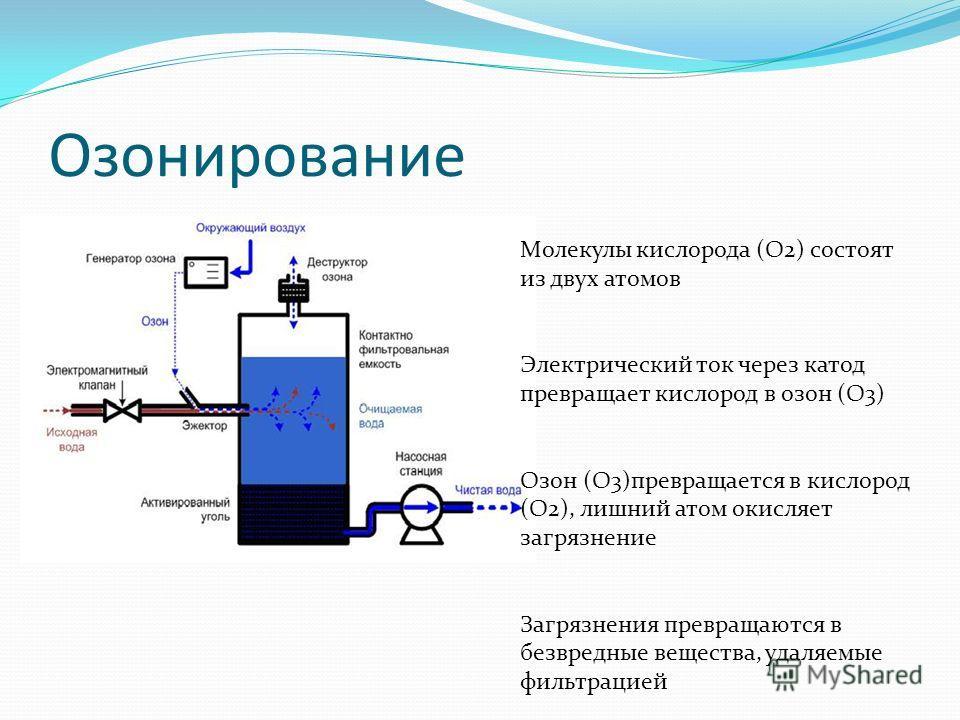 Озонирование Молекулы кислорода (O2) состоят из двух атомов Электрический ток через катод превращает кислород в озон (O3) Озон (O3)превращается в кислород (O2), лишний атом окисляет загрязнение Загрязнения превращаются в безвредные вещества, удаляемы
