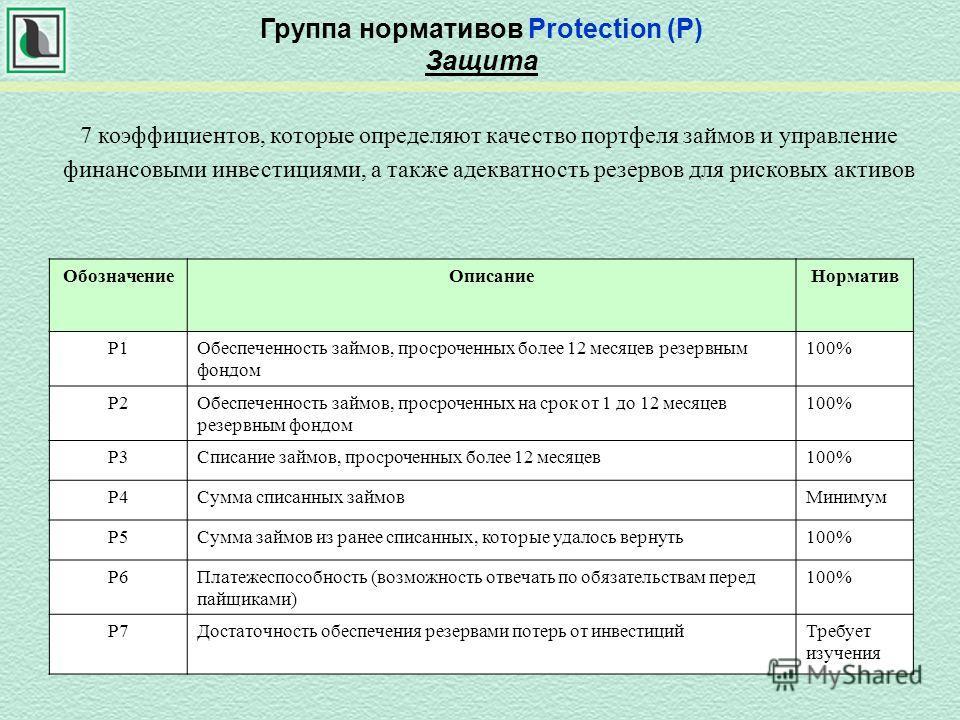 Группа нормативов Protection (P) Защита 7 коэффициентов, которые определяют качество портфеля займов и управление финансовыми инвестициями, а также адекватность резервов для рисковых активов ОбозначениеОписаниеНорматив Р1Обеспеченность займов, просро