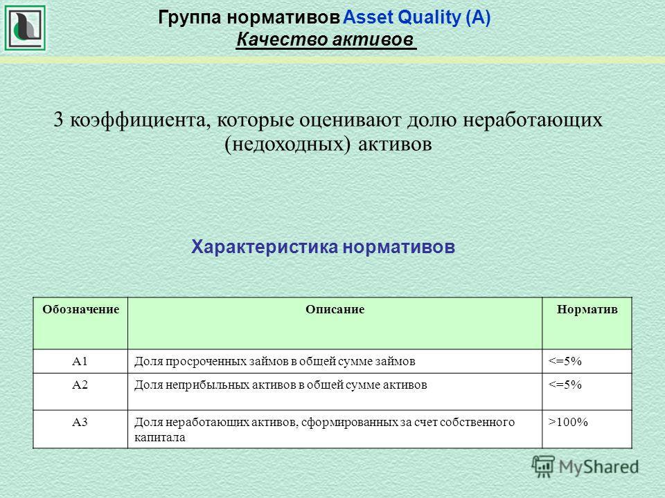 3 коэффициента, которые оценивают долю неработающих (недоходных) активов Группа нормативов Asset Quality (A) Качество активов Характеристика нормативов ОбозначениеОписаниеНорматив А1Доля просроченных займов в общей сумме займов