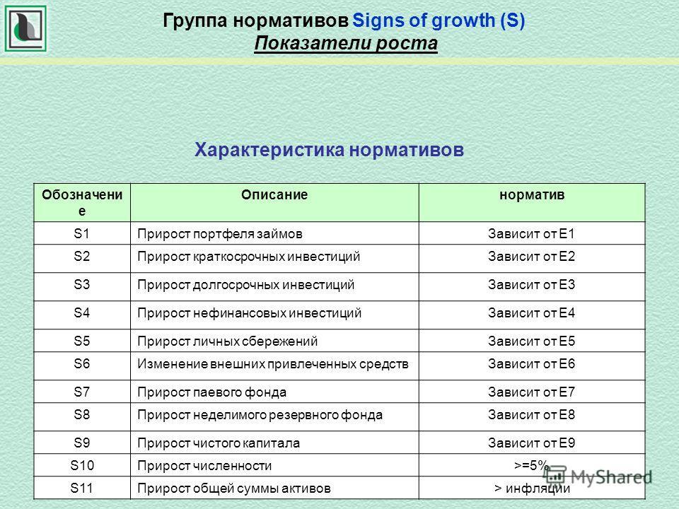 Характеристика нормативов Группа нормативов Signs of growth (S) Показатели роста Обозначени е Описаниенорматив S1Прирост портфеля займовЗависит от Е1 S2Прирост краткосрочных инвестицийЗависит от Е2 S3Прирост долгосрочных инвестицийЗависит от Е3 S4При