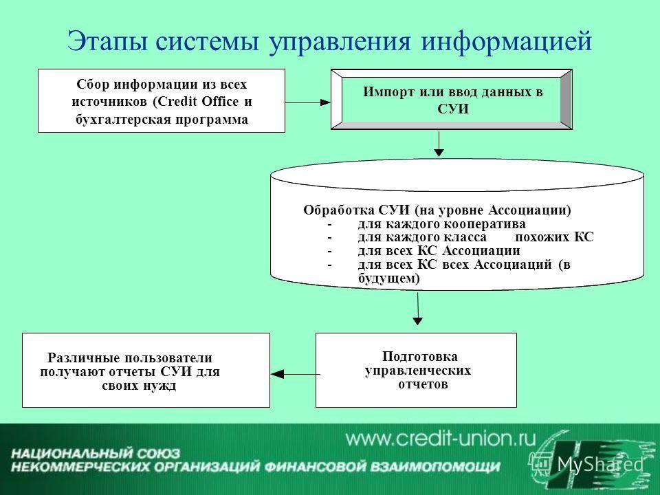Этапы системы управления информацией Импорт или ввод данных в СУИ Сбор информации из всех источников (Credit Office и бухгалтерская программа Обработка СУИ (на уровне Ассоциации) - для каждого кооператива - для каждого классапохожих КС - для всех КС