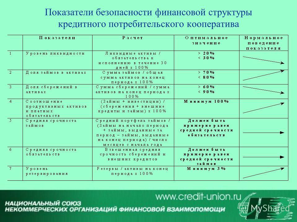 Показатели безопасности финансовой структуры кредитного потребительского кооператива