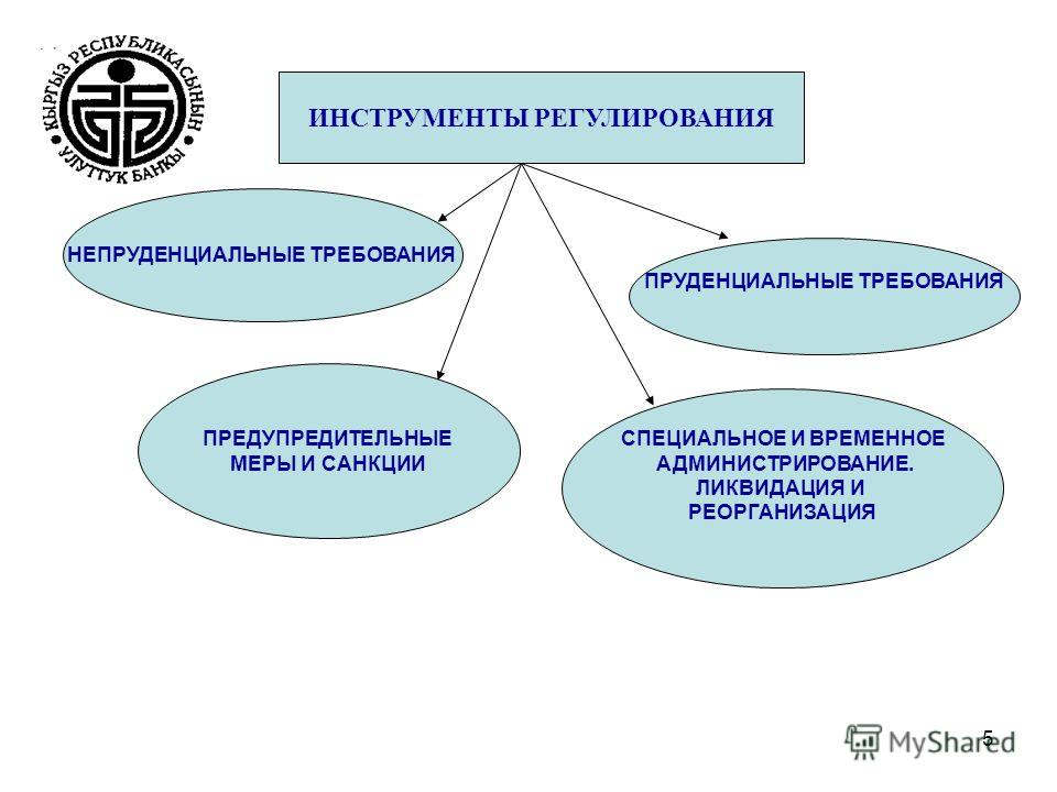 5 ИНСТРУМЕНТЫ РЕГУЛИРОВАНИЯ НЕПРУДЕНЦИАЛЬНЫЕ ТРЕБОВАНИЯ ПРУДЕНЦИАЛЬНЫЕ ТРЕБОВАНИЯ ПРЕДУПРЕДИТЕЛЬНЫЕ МЕРЫ И САНКЦИИ СПЕЦИАЛЬНОЕ И ВРЕМЕННОЕ АДМИНИСТРИРОВАНИЕ. ЛИКВИДАЦИЯ И РЕОРГАНИЗАЦИЯ