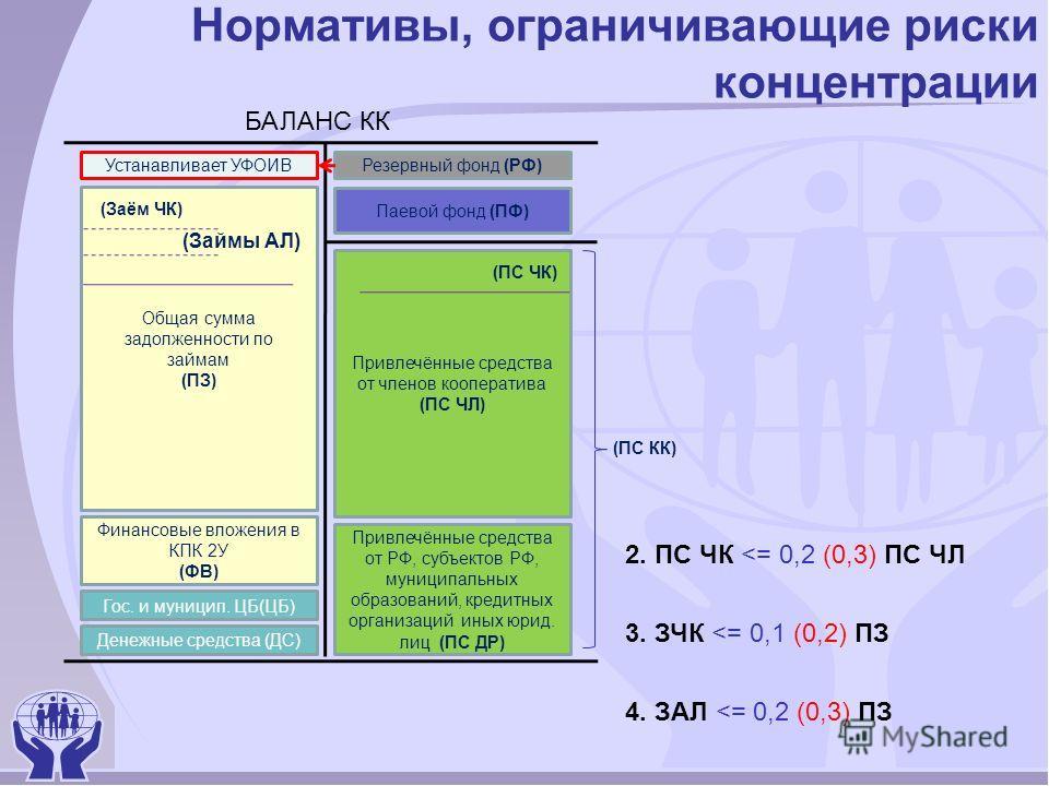 Нормативы, ограничивающие риски концентрации 2. ПС ЧК