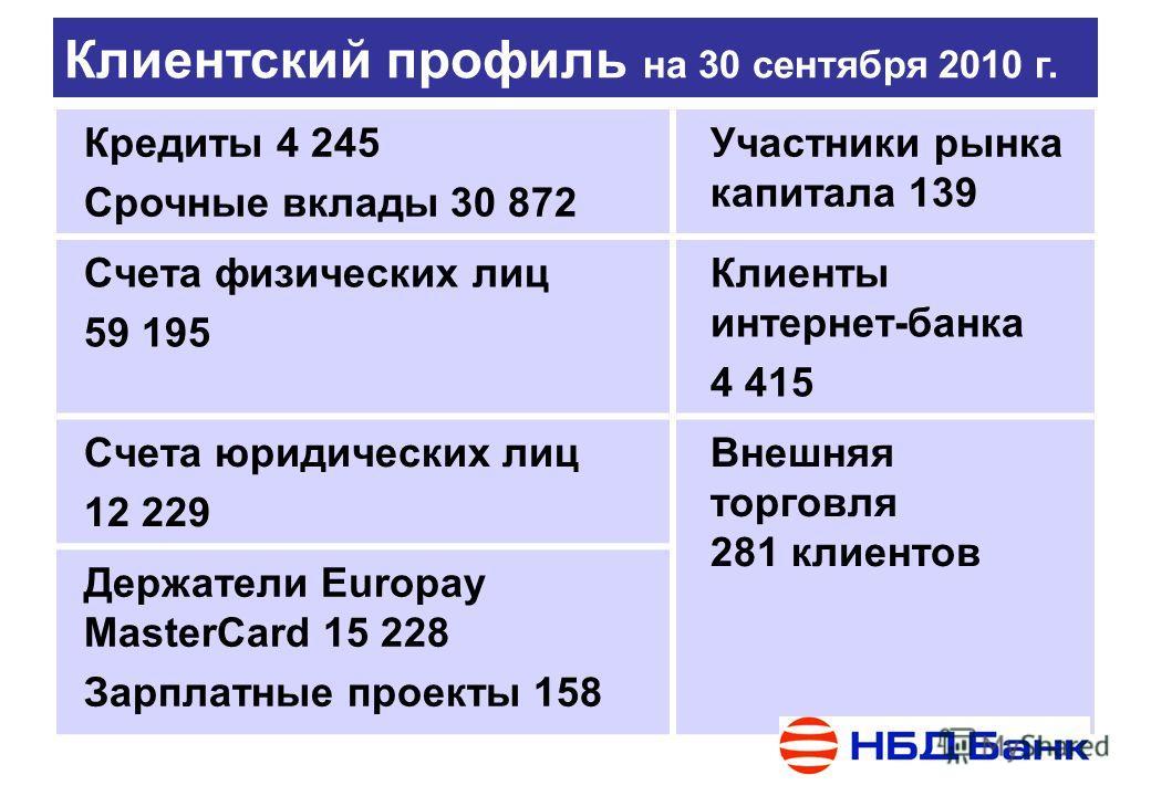 Клиентский профиль на 30 сентября 2010 г. Кредиты 4 245 Срочные вклады 30 872 Участники рынка капитала 139 Счета физических лиц 59 195 Клиенты интернет-банка 4 415 Счета юридических лиц 12 229 Внешняя торговля 281 клиентов Держатели Europay MasterCar