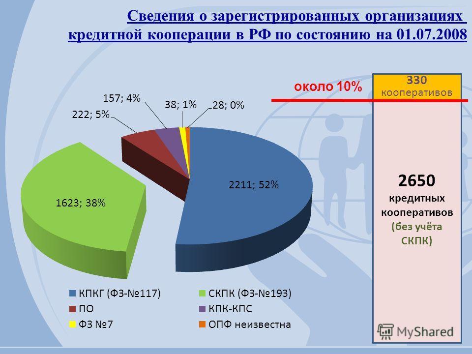Сведения о зарегистрированных организациях кредитной кооперации в РФ по состоянию на 01.07.2008 2650 кредитных кооперативов (без учёта СКПК) 330 кооперативов около 10%