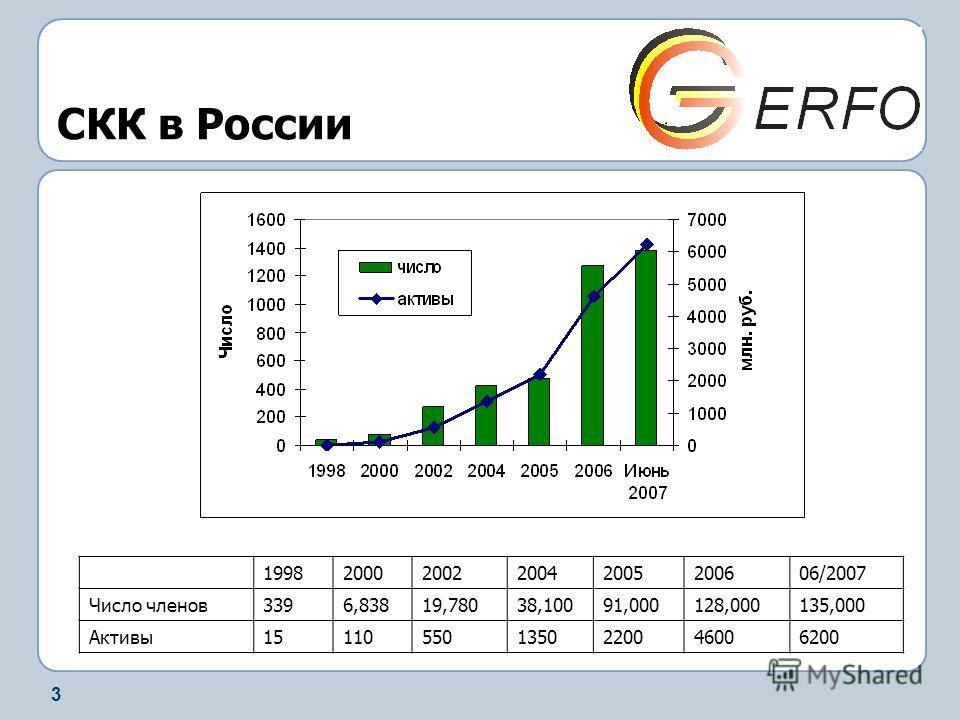 3 СКК в России 19982000200220042005200606/2007 Число членов3396,83819,78038,10091,000128,000135,000 Активы151105501350220046006200