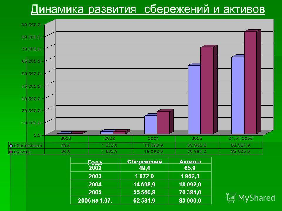 Динамика развития сбережений и активов Года СбереженияАктивы 2002 49,465,9 2003 1 872,01 962,3 2004 14 698,918 092,0 2005 55 560,870 384,0 2006 на 1.07. 62 581,983 000,0 Сбережение