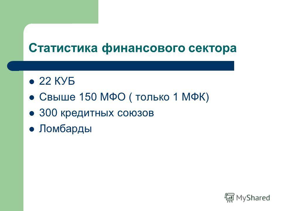 Статистика финансового сектора 22 КУБ Свыше 150 МФО ( только 1 МФК) 300 кредитных союзов Ломбарды