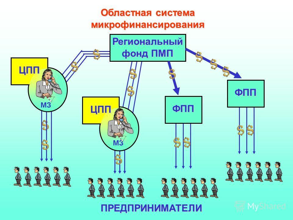 Региональный фонд ПМП Областная система микрофинансированияФПП МЗ ЦПП ЦПП ФПП ПРЕДПРИНИМАТЕЛИ