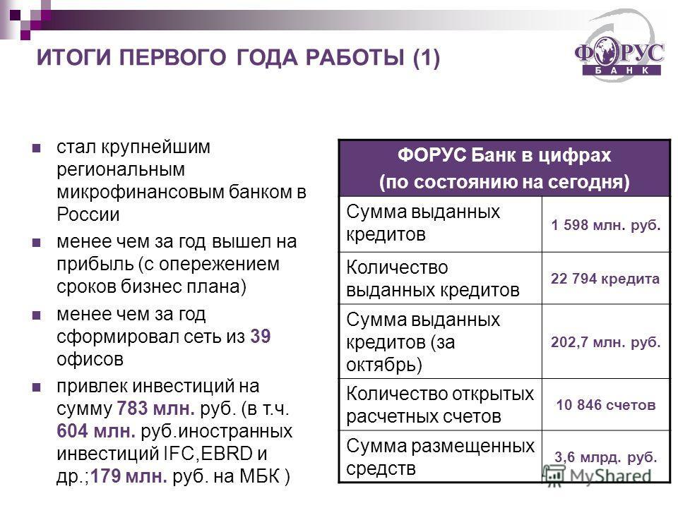 ИТОГИ ПЕРВОГО ГОДА РАБОТЫ (1) стал крупнейшим региональным микрофинансовым банком в России менее чем за год вышел на прибыль (с опережением сроков бизнес плана) менее чем за год сформировал сеть из 39 офисов привлек инвестиций на сумму 783 млн. руб.