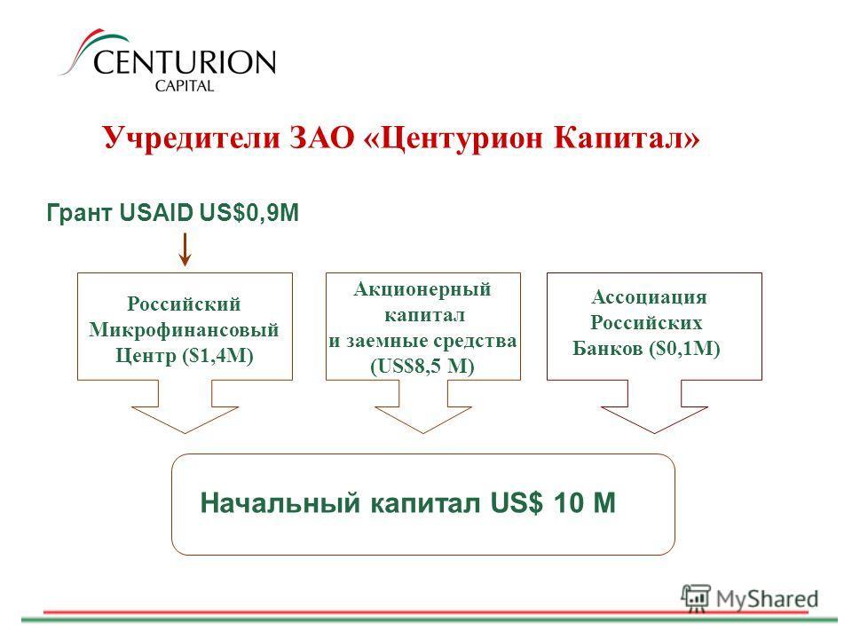 Ассоциация Российских Банков ($0,1M) Учредители ЗАО «Центурион Капитал» Грант USAID US$0,9M Акционерный капитал и заемные средства (US$8,5 M) Российский Микрофинансовый Центр ($1,4M) Начальный капитал US$ 10 M