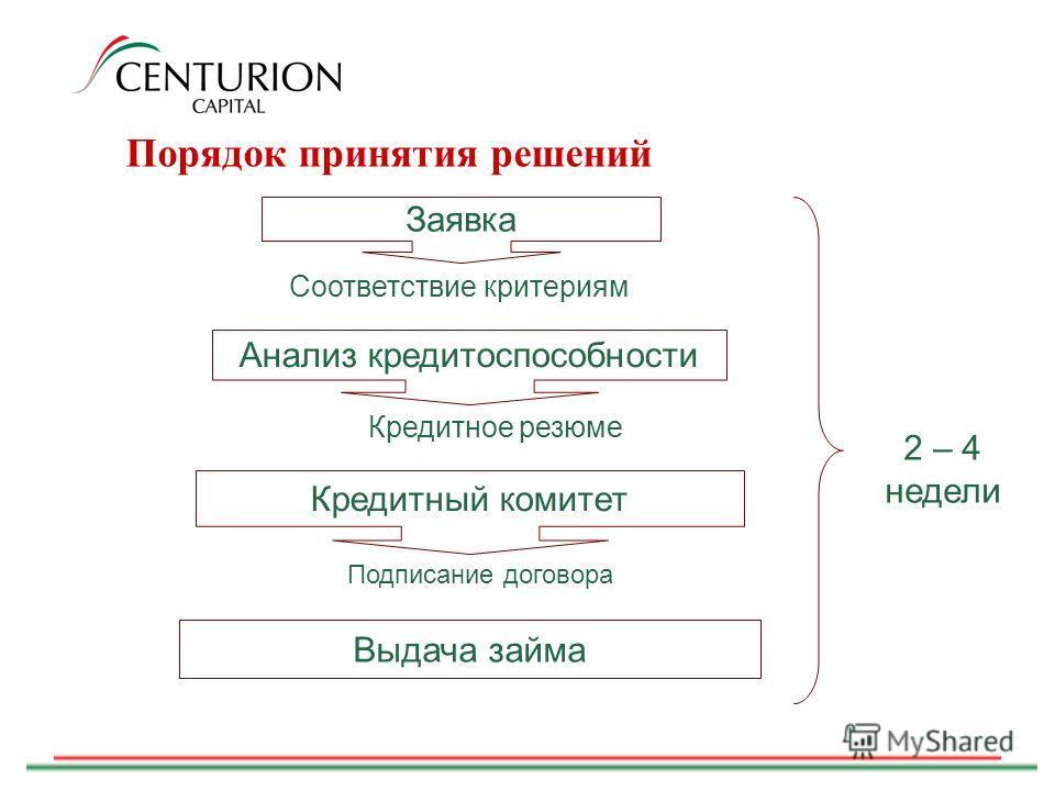 Порядок принятия решений Кредитное резюме Заявка Соответствие критериям Анализ кредитоспособности Кредитный комитет Подписание договора Выдача займа 2 – 4 недели