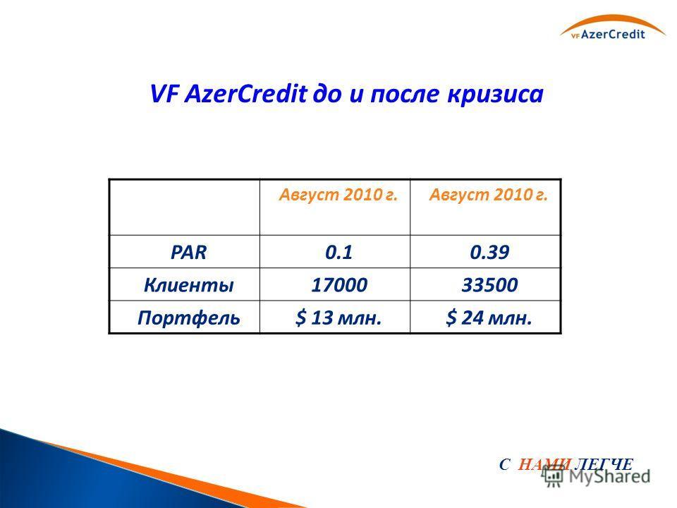 С НАМИ ЛЕГЧЕ VF AzerCredit до и после кризиса Август 2010 г. PAR0.10.39 Клиенты1700033500 Портфель$ 13 млн.$ 24 млн.
