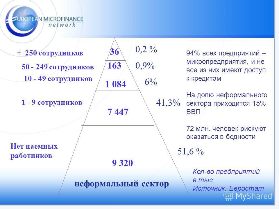 36 163 1 084 7 447 9 320 неформальный сектор + 250 сотрудников 50 - 249 сотрудников 10 - 49 сотрудников 1 - 9 сотрудников Нет наемных работников Кол-во предприятий в тыс. Источник: Евростат 0,2 % 0,9% 6% 41,3% 51,6 % 94% всех предприятий – микропредп