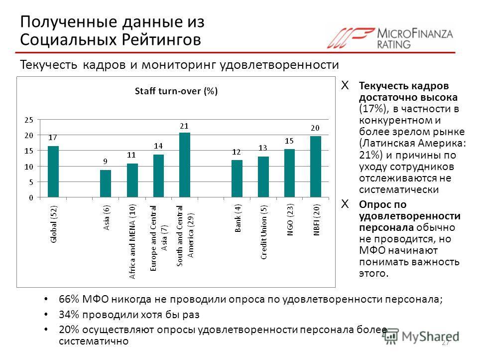 27 66% МФО никогда не проводили опроса по удовлетворенности персонала; 34% проводили хотя бы раз 20% осуществляют опросы удовлетворенности персонала более систематично X Текучесть кадров достаточно высока (17%), в частности в конкурентном и более зре