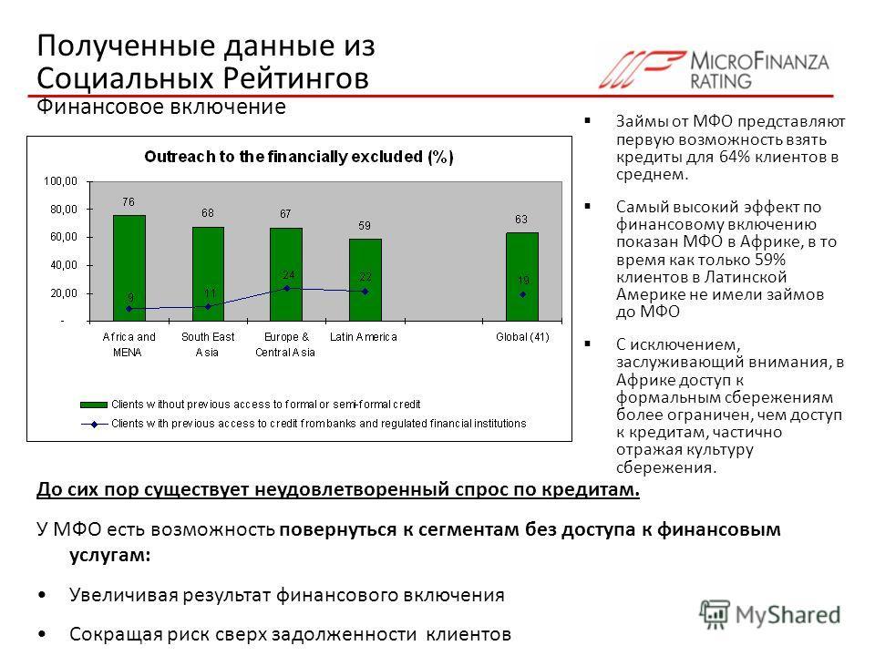 Полученные данные из Социальных Рейтингов Финансовое включение Займы от МФО представляют первую возможность взять кредиты для 64% клиентов в среднем. Самый высокий эффект по финансовому включению показан МФО в Африке, в то время как только 59% клиент