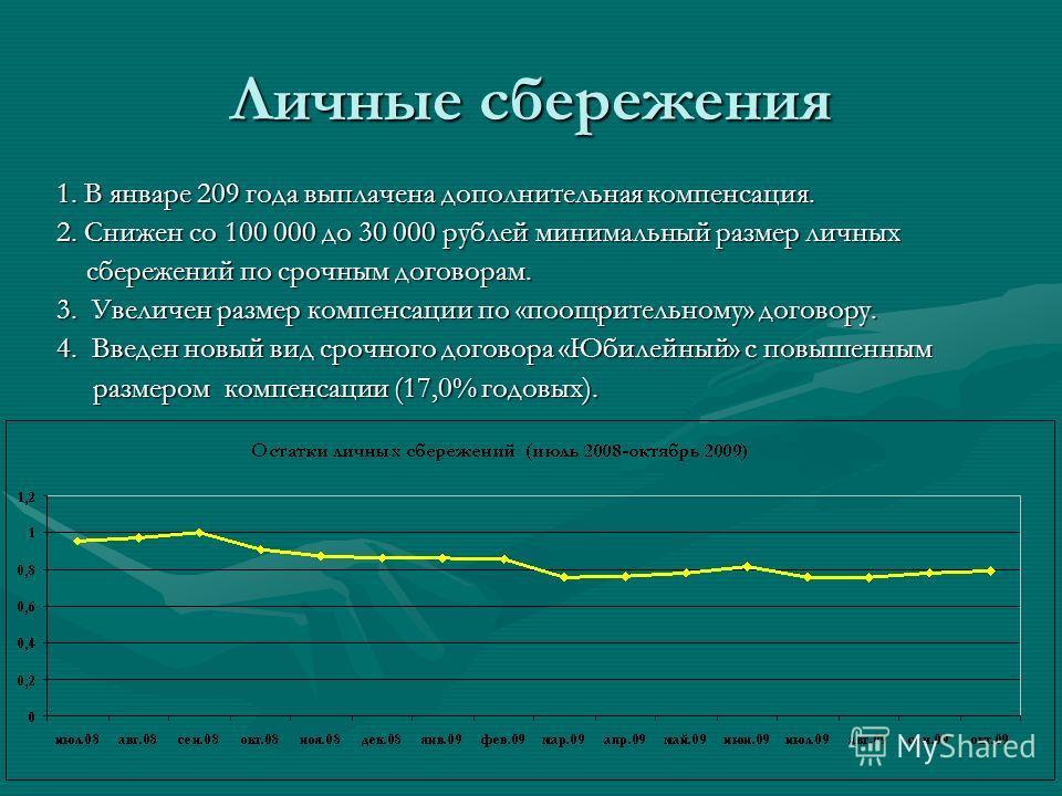 Личные сбережения 1. В январе 209 года выплачена дополнительная компенсация. 2. Снижен со 100 000 до 30 000 рублей минимальный размер личных сбережений по срочным договорам. сбережений по срочным договорам. 3. Увеличен размер компенсации по «поощрите