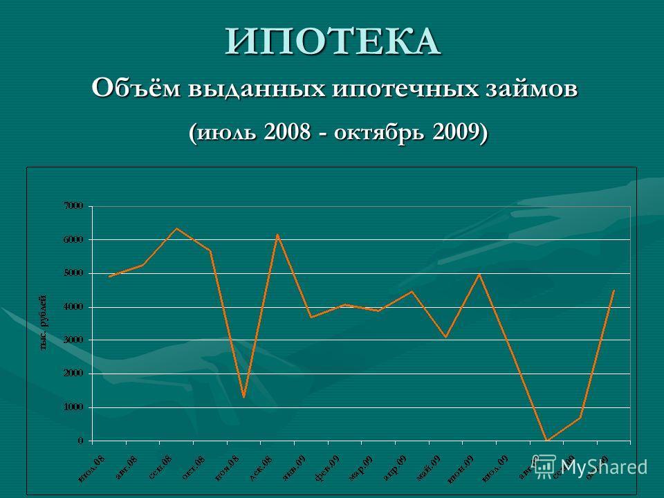 ИПОТЕКА Объём выданных ипотечных займов (июль 2008 - октябрь 2009) (июль 2008 - октябрь 2009)