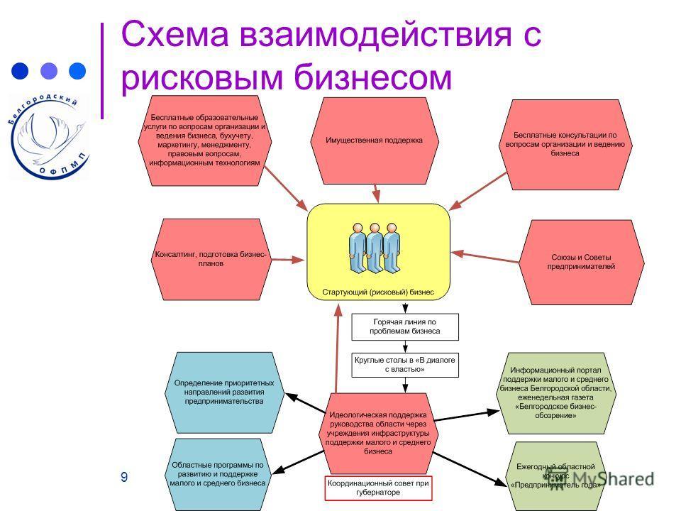 9 Схема взаимодействия с рисковым бизнесом